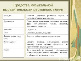 Средства музыкальной выразительности церковного пения Мелодия Фразировка Динамик