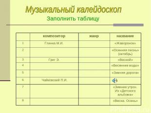 Заполнить таблицу композитор жанр название 1 Глинка М.И. «Жаворонок» 2 «Осенняя