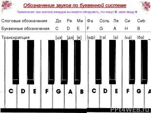 Обозначение звуков по буквенной системе * Примечание: при анализе аккордов вы мо