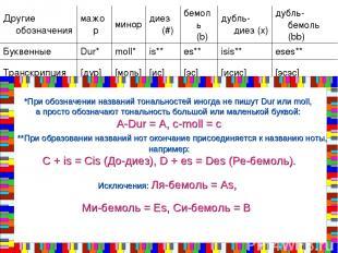*При обозначении названий тональностей иногда не пишут Dur или moll, а просто об