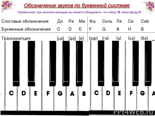 Обозначение звуков по буквенной системе * Примечание: при анализе аккордов вы можете обнаружить, что пишут B, имея ввиду H Слоговые обозначения До Ре Ми Фа Соль Ля Си Сиb Буквенные обозначения C D E F G A H B Транскрипция [цэ] [дэ] [е] [эф] [гэ] [а]…