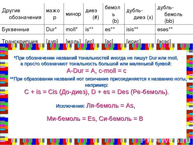 *При обозначении названий тональностей иногда не пишут Dur или moll, а просто обозначают тональность большой или маленькой буквой: A-Dur = A, c-moll = c **При образовании названий нот окончание присоединяется к названию ноты, например: C + is = Cis …