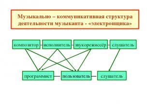 Музыкально – коммуникативная структура деятельности музыканта - «электронщика» к