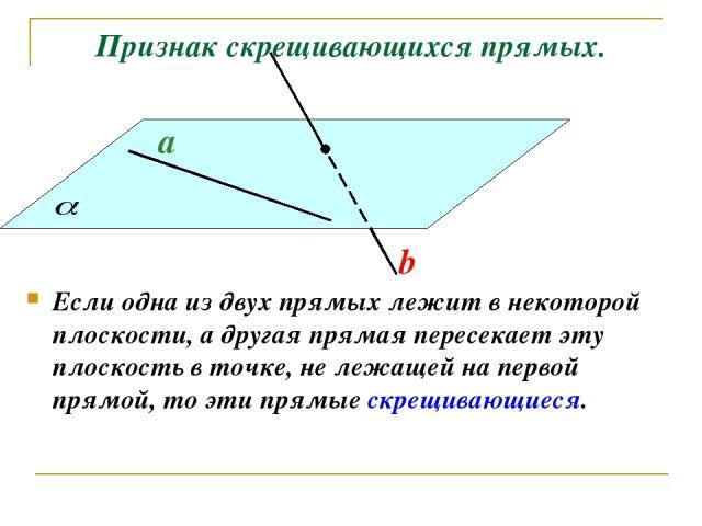 Признак скрещивающихся прямых. Если одна из двух прямых лежит в некоторой плоскости, а другая прямая пересекает эту плоскость в точке, не лежащей на первой прямой, то эти прямые скрещивающиеся. a b