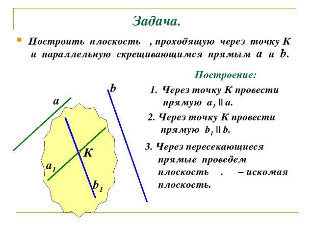Задача. Построить плоскость α, проходящую через точку К и параллельную скрещивающимся прямым а и b. Построение: Через точку К провести прямую а1 || а. 2. Через точку К провести прямую b1 || b. а b К а1 b1 3. Через пересекающиеся прямые проведем плос…