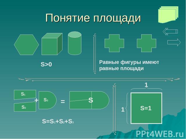 Понятие площади Равные фигуры имеют равные площади S=S1+S2+S3 + = S>0 S=1