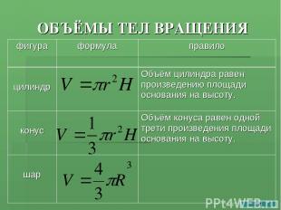 ОБЪЁМЫ ТЕЛ ВРАЩЕНИЯ фигура формула правило цилиндр Объём цилиндра равен произвед