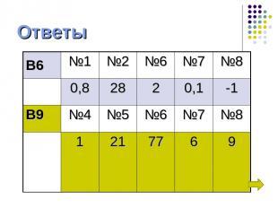 Ответы В6 №1 №2 №6 №7 №8 0,8 28 2 0,1 -1 В9 №4 №5 №6 №7 №8 1 21 77 6 9
