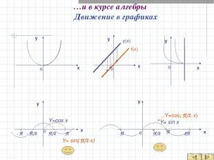 …и в курсе алгебры Движение в графиках f(x) y(x) х х х х у у у у 0 0 0 0 х у 0 Y