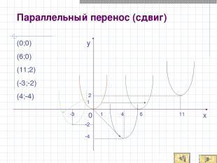 Параллельный перенос (сдвиг) 0 1 -4 4 2 1 11 6 -3 -2 x y (0;0) (6;0) (11;2) (-3;