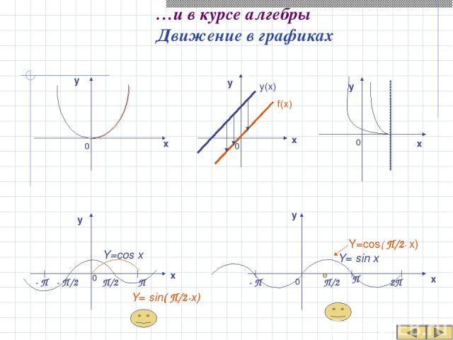…и в курсе алгебры Движение в графиках f(x) y(x) х х х х у у у у 0 0 0 0 х у 0 Y=cos x Y=cos( П/2- x) П 2П П - П/2 - П П/2 - П П/2 Y= sin x Y= sin( П/2-x)
