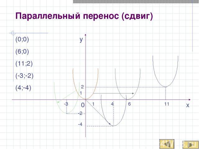 Параллельный перенос (сдвиг) 0 1 -4 4 2 1 11 6 -3 -2 x y (0;0) (6;0) (11;2) (-3;-2) (4;-4)
