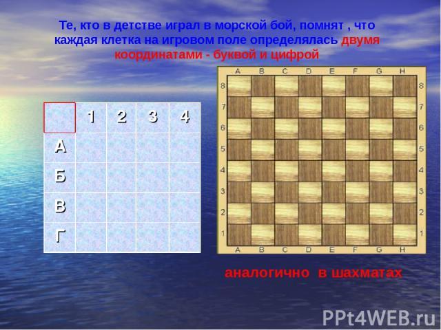 Те, кто в детстве играл в морской бой, помнят , что каждая клетка на игровом поле определялась двумя координатами - буквой и цифрой 1 2 3 4 А Б В Г