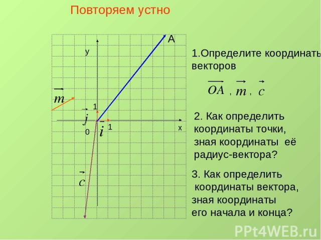х у 0 1 1 А Повторяем устно 1.Определите координаты векторов , , 2. Как определить координаты точки, зная координаты её радиус-вектора? 3. Как определить координаты вектора, зная координаты его начала и конца?
