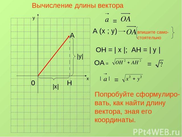 Вычисление длины вектора х у 0 А Н A (x ; y) = впишите само- стоятельно ОН =   х  ; АН =   у   ОА = =     =  х   у  Попробуйте сформулиро- вать, как найти длину вектора, зная его координаты. 0