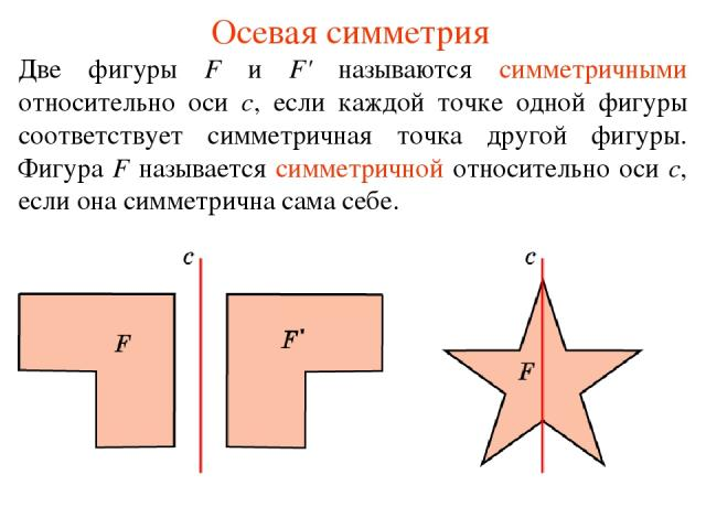 Осевая симметрия Две фигуры F и F' называются симметричными относительно оси с, если каждой точке одной фигуры соответствует симметричная точка другой фигуры. Фигура F называется симметричной относительно оси с, если она симметрична сама себе.