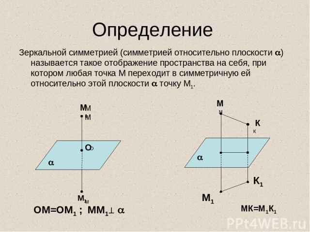Определение Зеркальной симметрией (симметрией относительно плоскости ) называется такое отображение пространства на себя, при котором любая точка М переходит в симметричную ей относительно этой плоскости точку М1. ММ м М М М1 О О М М К К ОМ=ОМ1 ; ММ…