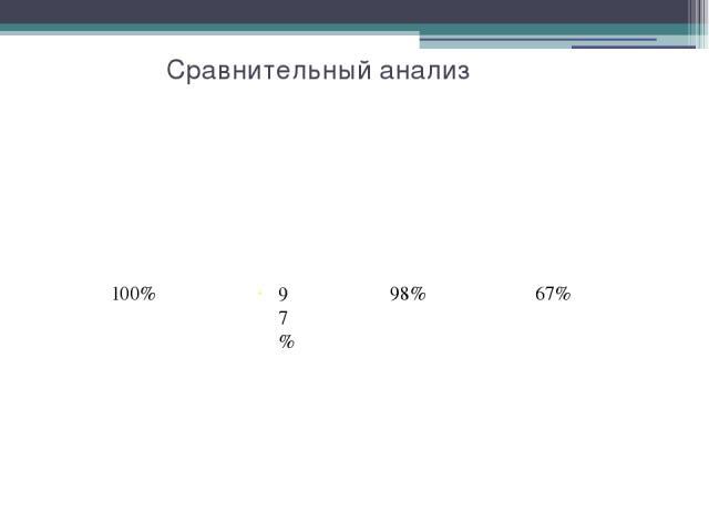 Сравнительный анализ 97% 100% 67% 98%