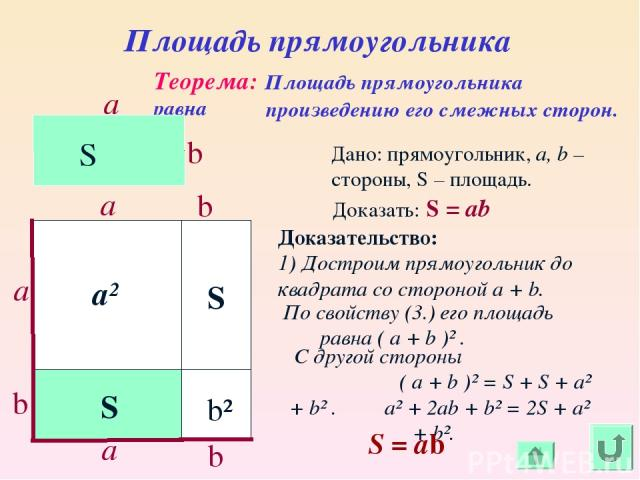 Площадь прямоугольника Теорема: Площадь прямоугольника равна b a произведению его смежных сторон. S S b a b b С другой стороны ( a + b )² = S + S + a² + b² . a² + 2ab + b² = 2S + a² + b². a² b² a a Дано: прямоугольник, a, b – стороны, S – площадь. Д…