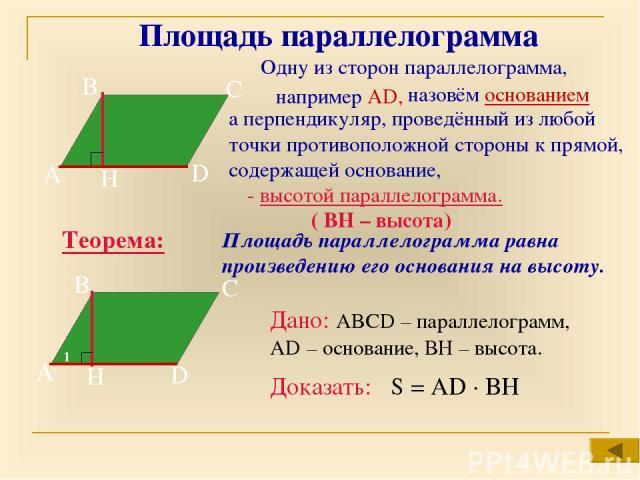 Площадь параллелограмма А В С D H Одну из сторон параллелограмма, - высотой параллелограмма. ( ВН – высота) Теорема: Площадь параллелограмма равна произведению его основания на высоту. А В С D H 1 Дано: ABCD – параллелограмм, AD – основание, ВН – вы…