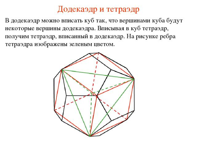 Додекаэдр и тетраэдр В додекаэдр можно вписать куб так, что вершинами куба будут некоторые вершины додекаэдра. Вписывая в куб тетраэдр, получим тетраэдр, вписанный в додекаэдр. На рисунке ребра тетраэдра изображены зеленым цветом.
