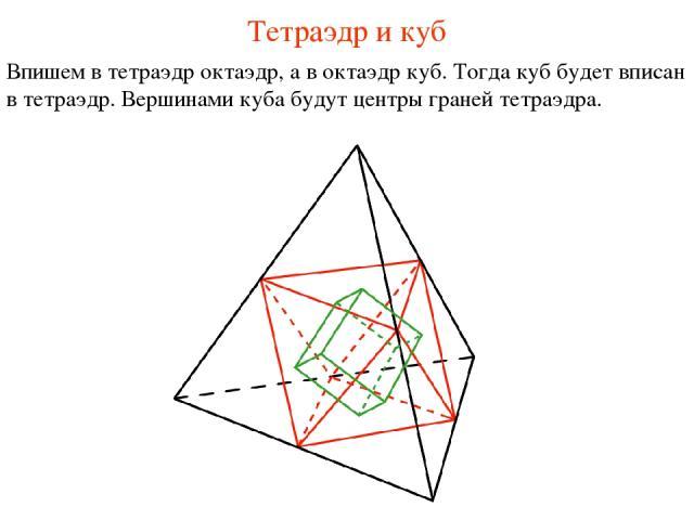 Тетраэдр и куб Впишем в тетраэдр октаэдр, а в октаэдр куб. Тогда куб будет вписан в тетраэдр. Вершинами куба будут центры граней тетраэдра.