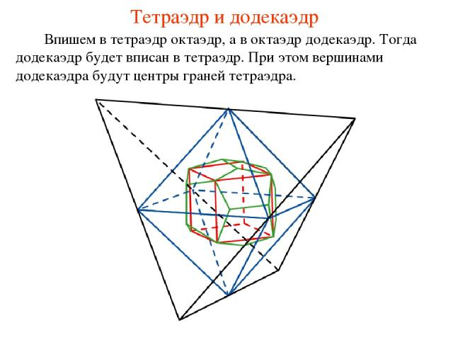 Тетраэдр и додекаэдр Впишем в тетраэдр октаэдр, а в октаэдр додекаэдр. Тогда додекаэдр будет вписан в тетраэдр. При этом вершинами додекаэдра будут центры граней тетраэдра.