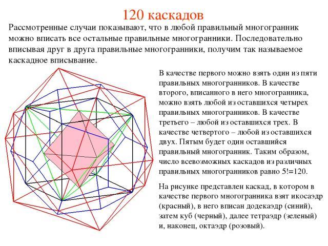 120 каскадов В качестве первого можно взять один из пяти правильных многогранников. В качестве второго, вписанного в него многогранника, можно взять любой из оставшихся четырех правильных многогранников. В качестве третьего – любой из оставшихся тре…