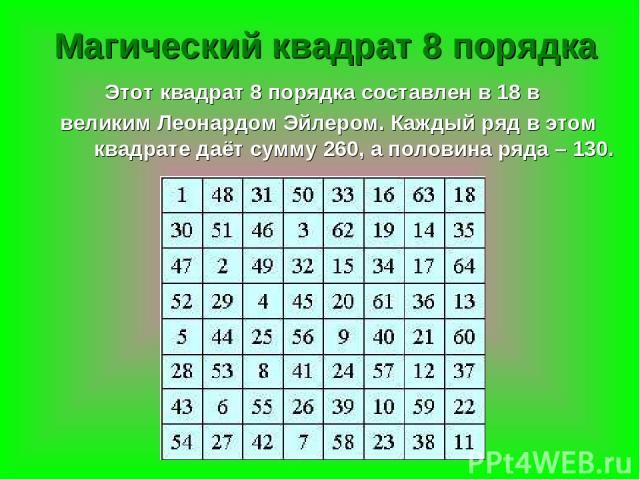 Магический квадрат 8 порядка Этот квадрат 8 порядка составлен в 18 в великим Леонардом Эйлером. Каждый ряд в этом квадрате даёт сумму 260, а половина ряда – 130.