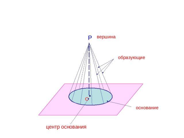Р вершина образующие основание О центр основания