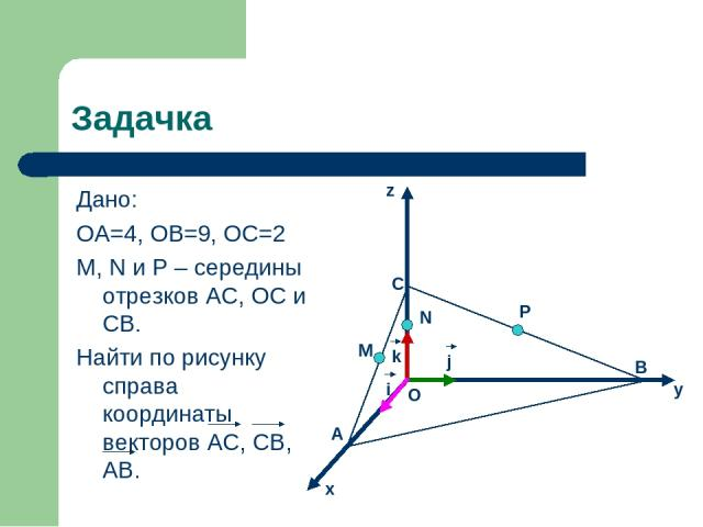 Задачка Дано: ОА=4, ОВ=9, ОС=2 M, N и P – середины отрезков AC, OC и CB. Найти по рисунку справа координаты векторов AC, CB, AB. P B y N j i k M O C A x z