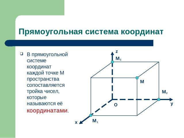Прямоугольная система координат В прямоугольной системе координат каждой точке M пространства сопоставляется тройка чисел, которые называются её координатами. y z x M 1 M 2 M 3 M O