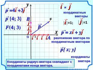 О F(4; 3) Вектор, начало которого совпадает с началом координат – радиус-вектор.