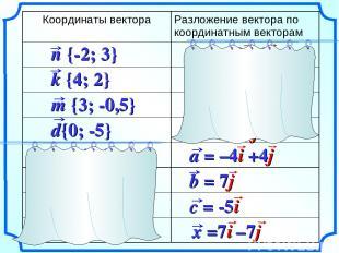 Координаты вектора Разложение вектора по координатным векторам