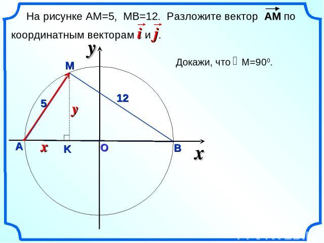 О x А В M 12 5 На рисунке АМ=5, МВ=12. Разложите вектор АМ по координатным векторам i и j.