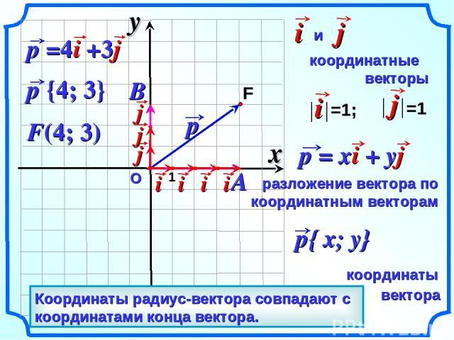 О F(4; 3) Вектор, начало которого совпадает с началом координат – радиус-вектор. Координаты радиус-вектора совпадают с координатами конца вектора. x y 1