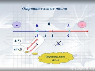 0 Отрицательные числа А(5) А 5 В(-3) В -3 Отрицательное число 0 + -