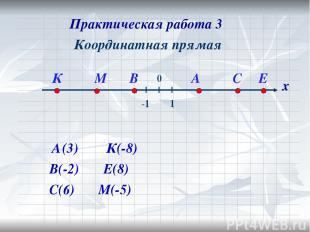 Координатная прямая В(-2) С(6) К(-8) Е(8) М(-5) х