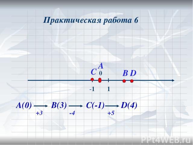 Практическая работа 6 А(0) +3 В(3) -4 С(-1) +5 D(4)