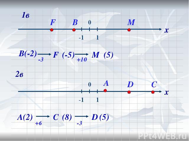 А(2) В(-2) F М -3 +6 С (-5) (8) -3 +10 D (5) (5) х х 2в 1в