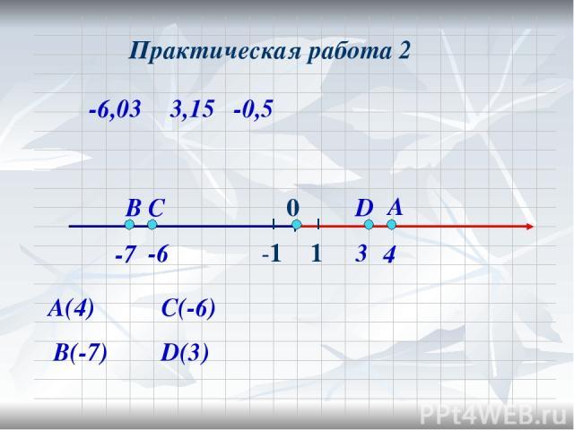 А(4) А В(-7) В -7 4 Практическая работа 2 -6,03 3,15 -0,5 С(-6) D(3) С -6 D 3