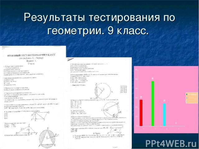 Результаты тестирования по геометрии. 9 класс.