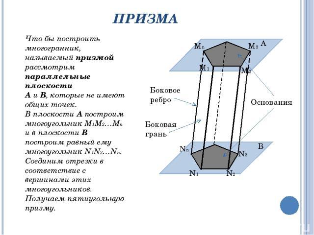 ПРИЗМА Что бы построить многогранник, называемый призмой рассмотрим параллельные плоскости А и В, которые не имеют общих точек. В плоскости А построим многоугольник М1М2…Мn и в плоскости В построим равный ему многоугольник N1N2…Nn. Соединим отрезки …