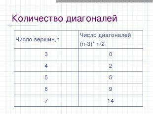 Количество диагоналей Число вершин,n Число диагоналей (n-3)* n/2 3 0 4 2 5 5 6 9