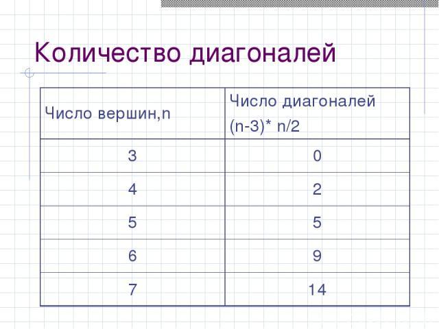 Количество диагоналей Число вершин,n Число диагоналей (n-3)* n/2 3 0 4 2 5 5 6 9 7 14
