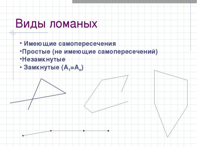 Виды ломаных Имеющие самопересечения Простые (не имеющие самопересечений) Незамкнутые Замкнутые (А1=Аn)