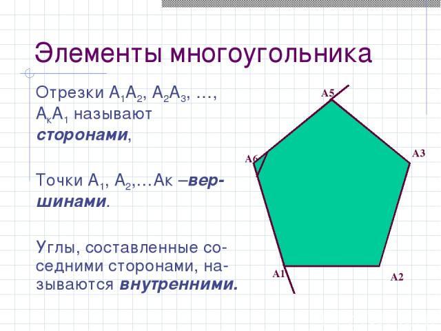 Отрезки А1А2, А2А3, …, АкА1 называют сторонами, Точки А1, А2,…Ак –вер-шинами. Углы, составленные со-седними сторонами, на-зываются внутренними. А6 А5 А1 А2 А3 Элементы многоугольника