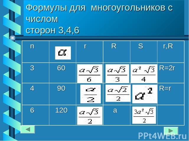 Формулы для многоугольников с числом сторон 3,4,6 n r R S r,R 3 60 R=2r 4 90 R=r 6 120 a