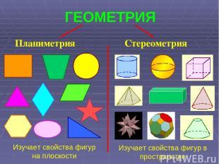 ГЕОМЕТРИЯ Планиметрия Стереометрия Изучает свойства фигур на плоскости Изучает с