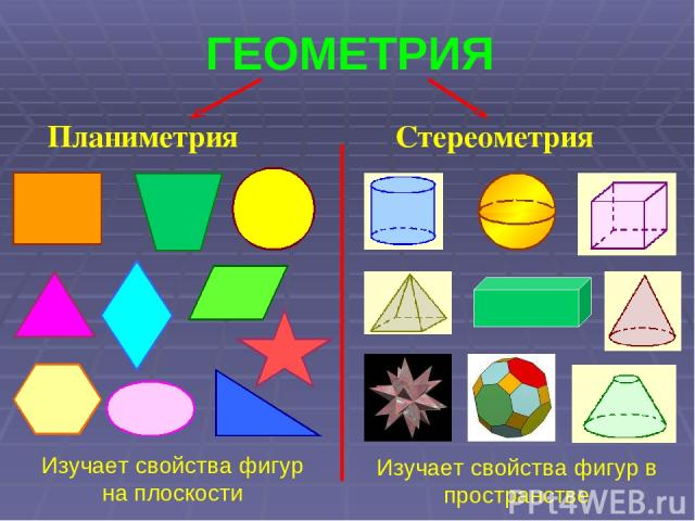 ГЕОМЕТРИЯ Планиметрия Стереометрия Изучает свойства фигур на плоскости Изучает свойства фигур в пространстве